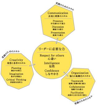 migakazubaコンピタンス体系